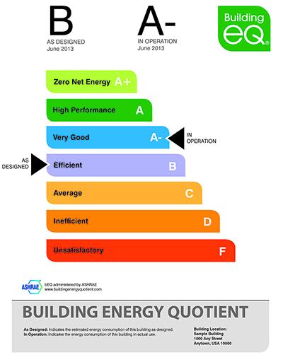 Energy Benchmark For Building Design